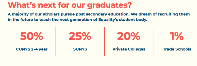 Equality Charter School Graduation Rate